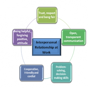 Interpersonal relationships at work